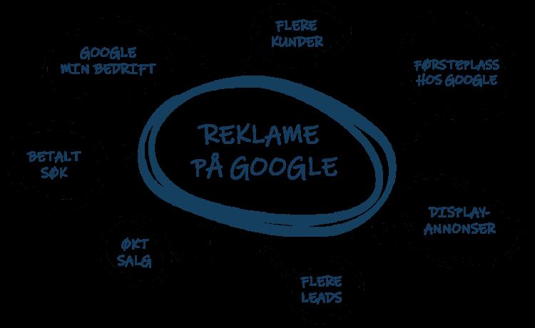 Reklame på Google